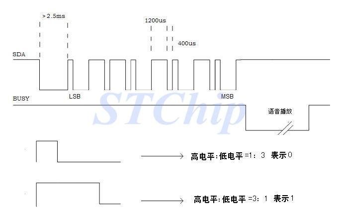 SC5040B是最新推出多功能单芯片4位CMOS控制器语音芯片,提供4通道的语音/Midi 合成功能,语音合成方式采用先进的高音质ADPCM算法,最高采样可达CD音质44.1kHz,且硬件有16级的音控制 。具有3个I/O输入输出,两种音频输出方式.PWM输出和DAC输出,精准的+/-1%内部震荡,不需要加外部震荡,具备超低功耗待机和简易编程功能。外围元件少成本低,性能稳定,抗干扰强,控制简单的一次性编程(OTP)语音芯片。在6KHz采样频率最大可以录制40秒语音及和弦MIDI音乐。两种控制方式,按键模